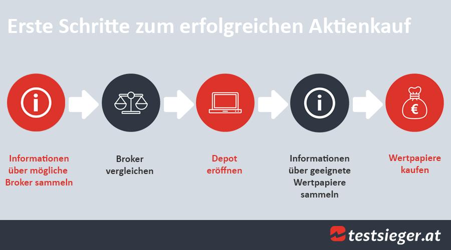 Aktien Kaufen In österreich Tipps Für Den Einfachen Aktienkauf