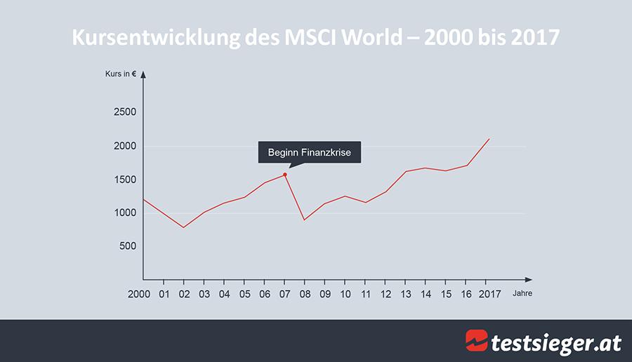 Die Kursentwicklung des MSCI World in den Jahren 2000 bis 2017