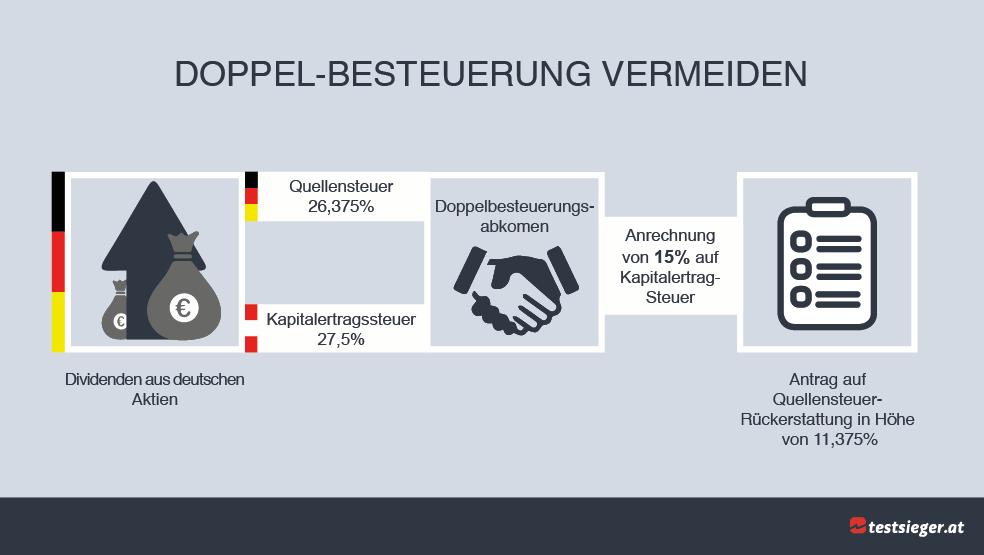 Aktiengewinne Versteuern In österreich So Funktioniert Es